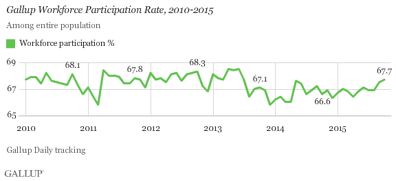 Gallup Workforce Participation Rate, 2010-2015