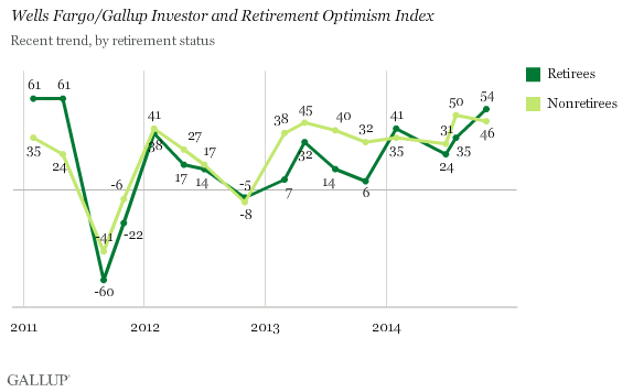 Wells Fargo/Gallup Investor and Retirement Optimism Index, by retirement status