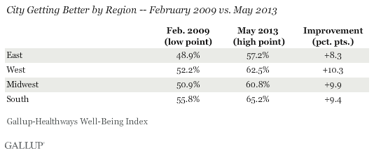 City Getting Better by Region 2009 vs. 2013