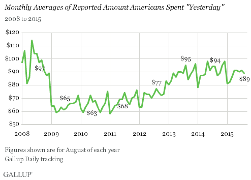 Monthly Averages of Reported Amount Americans Spent