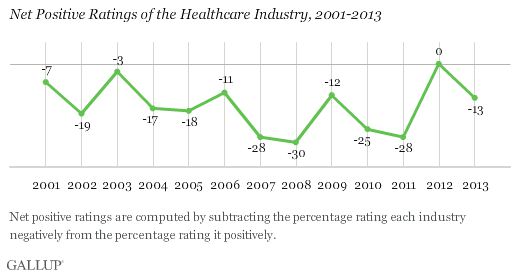 Net Positive Ratings of the Healthcare Industry, 2001-2013