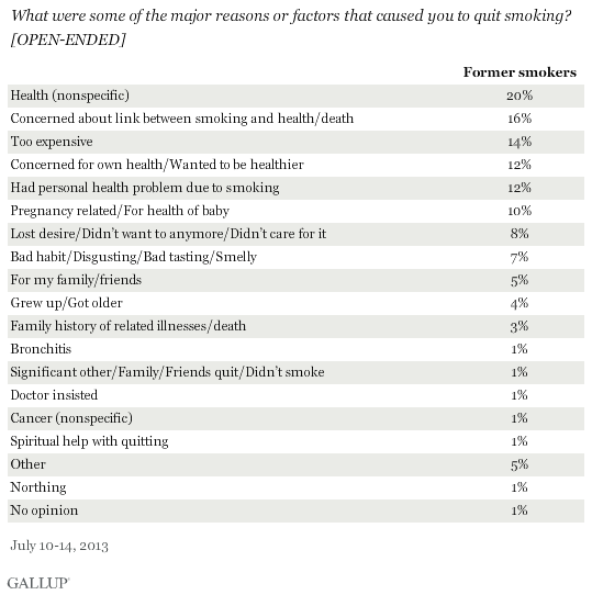 What were some of the major reasons or factors that caused you to quit smoking? [OPEN-ENDED] July 2013 results