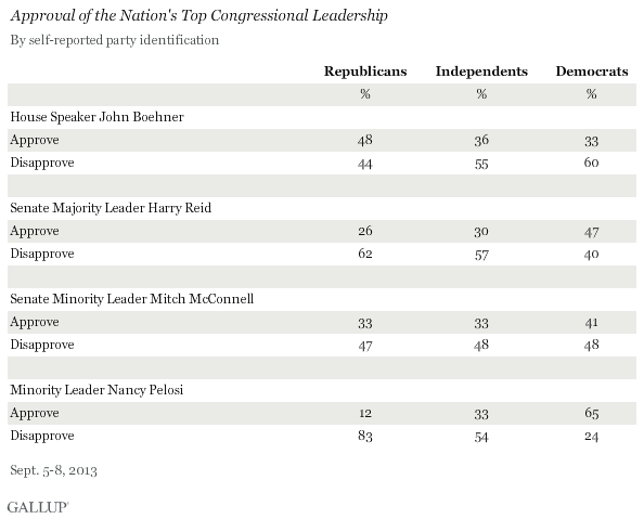 Approval of the Nation's Top Congressional Leadership, by Party ID, September 2013