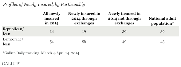 profiles of newly insured, by partisanship