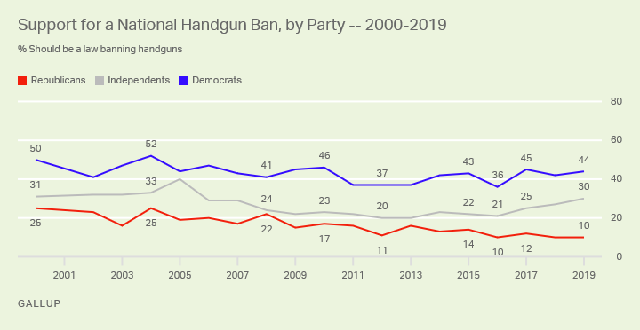 Line graph. Partisans' support for a national handgun ban since 2001.
