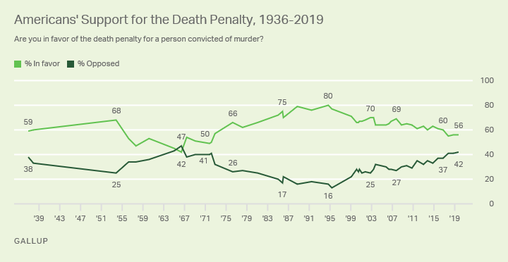 Line graph. 56% of Americans currently support the death penalty for those convicted of murder.