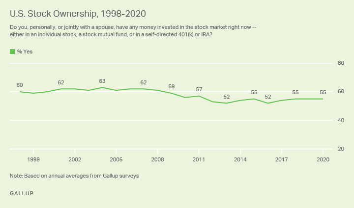 Line graph. Stock ownership among Americans from 1998 to 2020.