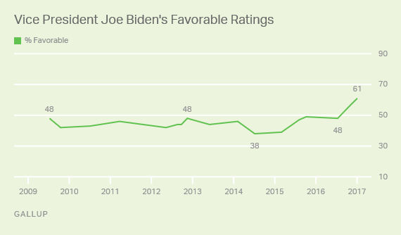 Trend: Vice President Joe Biden's Favorable Ratings