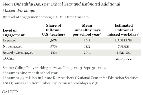 Mean Unhealthy Days per School Year and Estimated Additional Missed Workdays