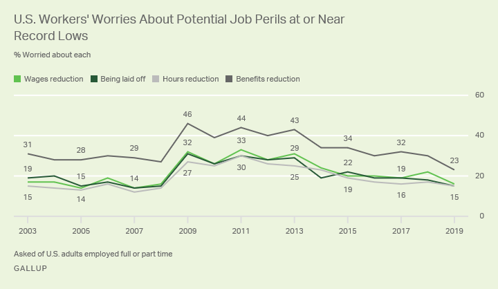 Line graph. U.S. workers' level of worry about four potential job setbacks since 2003.
