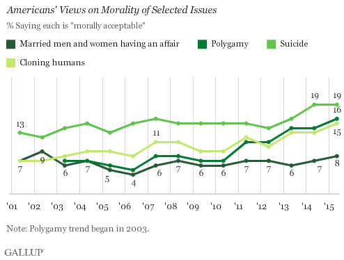 Trend: Americans' Views on Morality of Selected Issues