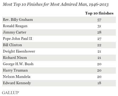 Most Top 10 Finishes for Most Admired Man, 1946-2013