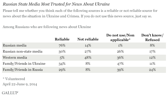 Russian State Media Most Trusted for News About Ukraine, April-June 2014