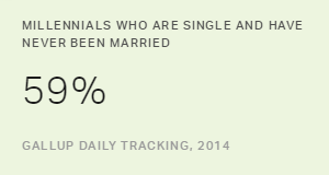 Gallup Analysis: Millennials, Marriage and Family