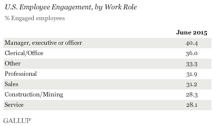 U.S. Employee Engagement, by Work Role