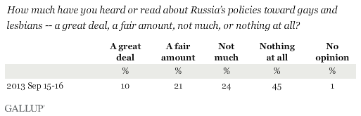 How much have you heard or read about Russia's policies toward gays and lesbians?
