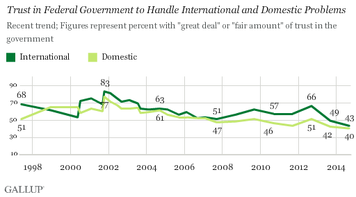 Trust in Federal Gov't to Handle International, Domestic Problems