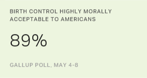 Birth Control, Divorce Top List of Morally Acceptable Issues