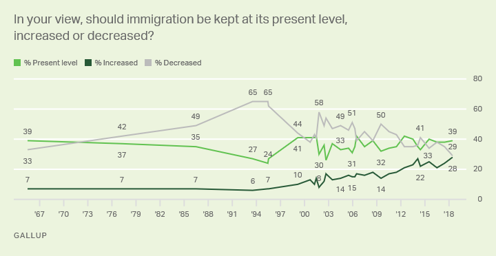 Line graph: Americans' views on what should happen with immigration levels. 2018: 39% kept as is, 29% decreased, 28% increased.