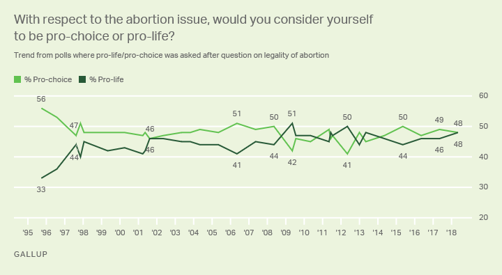 Line graph: Americans on abortion: pro-choice or pro-life? 2018: 48% pro-choice, 48% pro-life. Highs: 56% pro-ch. ('95), 51% pro-l. ('09).