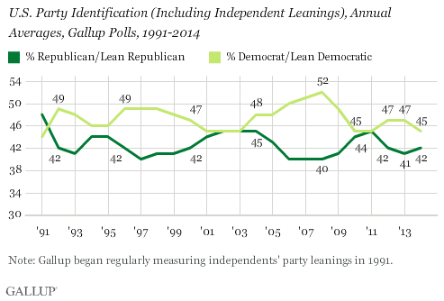 U.S. Party Identification (Including Independent Leanings), Annual Averages, Gallup Polls, 1991-2014