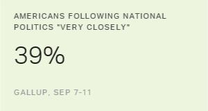 Number of Americans Closely Following Politics Spikes