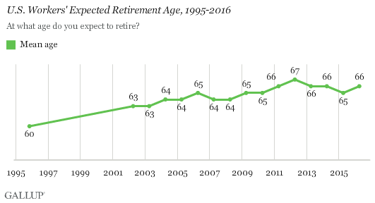 Trend: U.S. Workers' Expected Retirement Age, 1995-2016