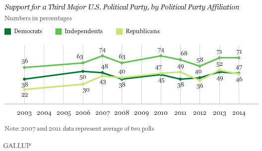 Support for a Third Major U.S. Political Party, by Political Party Affiliation