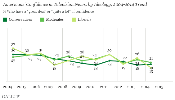 following of tv, by ideology