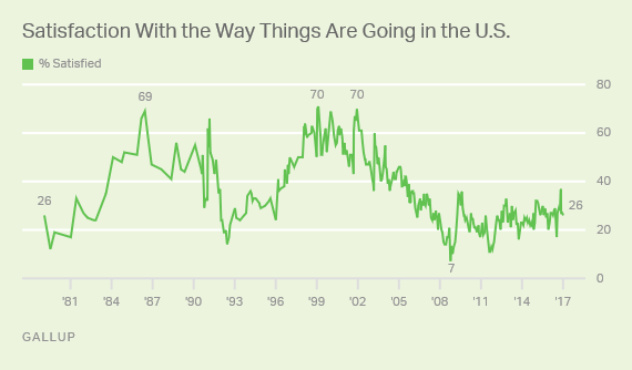 Trend: Satisfaction With U.S.