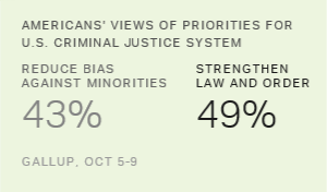Americans Divided on Priorities for Criminal Justice System