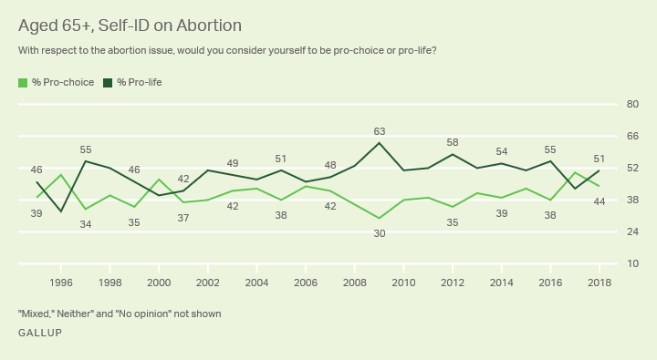 Line graph. The percentages of Americans aged 65 or older who identify as pro-choice and pro-life.