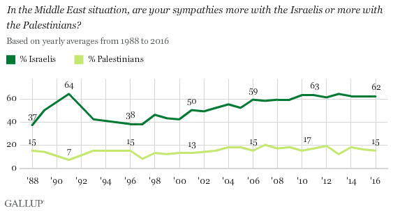 Trend: Are Your Sympathies More With the Israelis or More With the Palestinians?