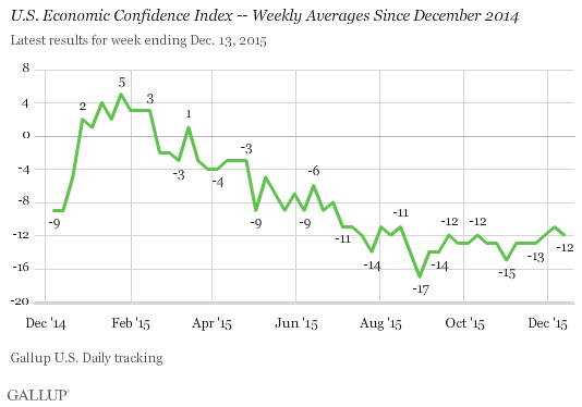 U.S. Economic Confidence Index -- Weekly Averages Since December 2014