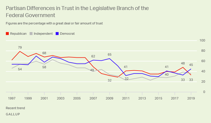 Line graph. Democrats now have more trust in the legislative branch than Republicans do.