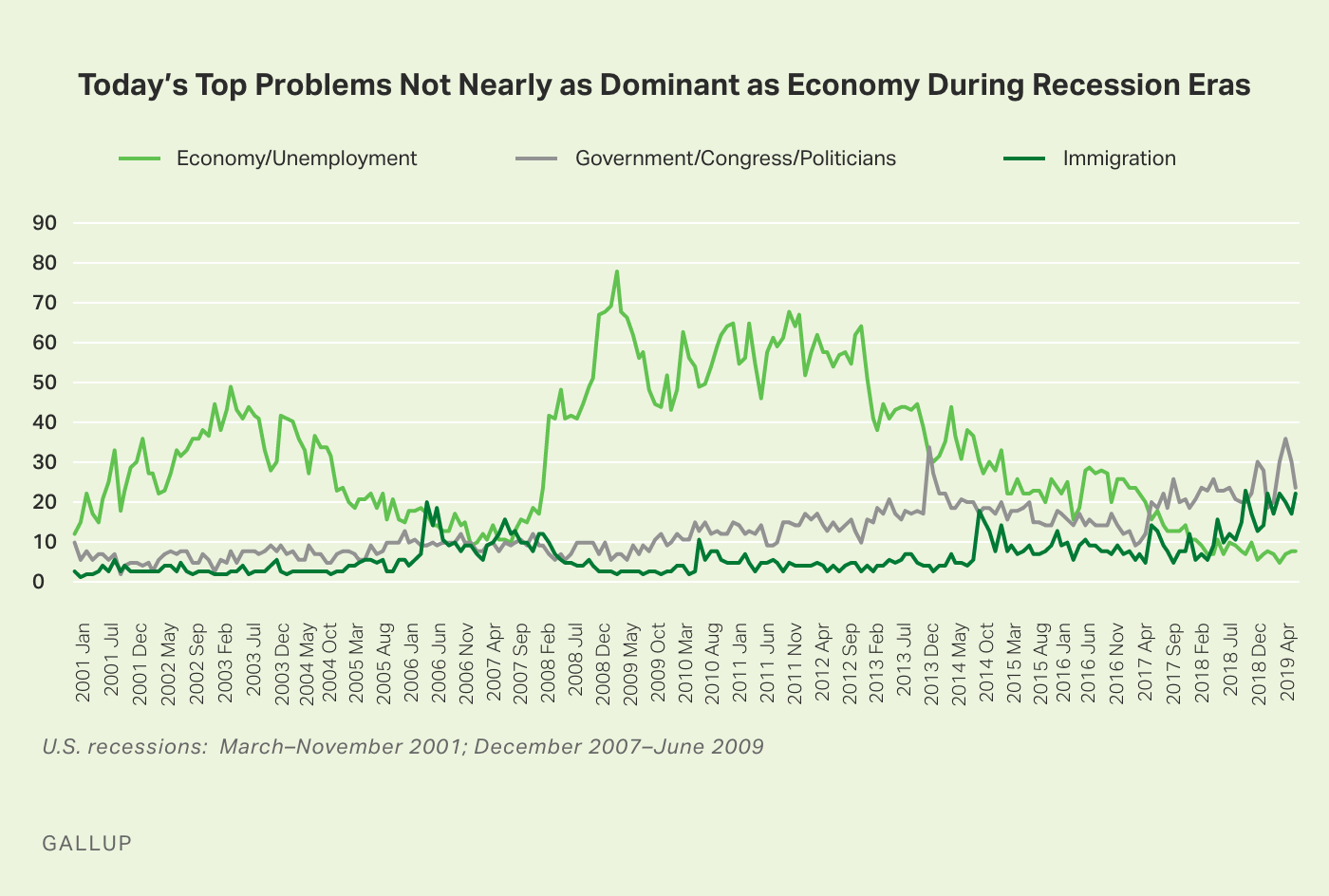 Line graph. High points for mentions of the economy as U.S. top problem far exceeded high points for government and immigrati
