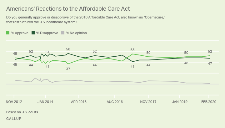 Line graph. Americans' views of the Affordable Care Act since 2012; currently, 52% approve.