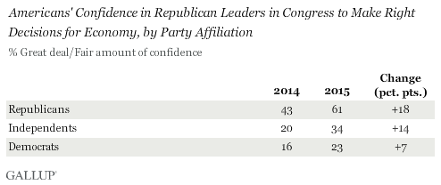Americans' Confidence in Republican Leaders in Congress to Make Right Decisions for Economy, by Party Affiliation, 2014 vs. 2015