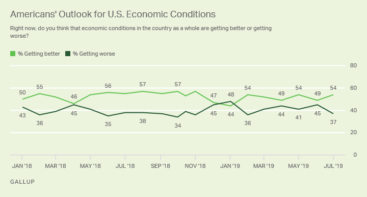 Line graph. Americans' rating of economic conditions as getting better or worse since January 2018, 54% now say getting better.