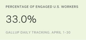 U.S. Employee Engagement Solid in April