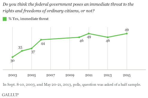 "Half Of Americans Believe Federal Government To Be ""An Immediate Threat"" To Freedom"