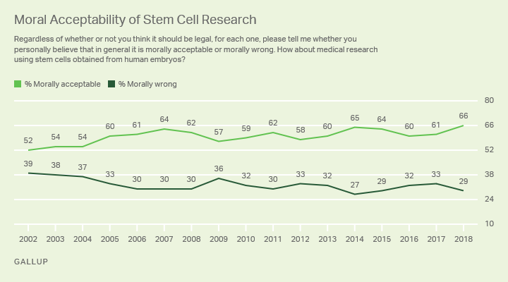 Line graph: Moral acceptability of stem cell research, 2002-2018. 2018: 66% say it's acceptable, 29% say it's wrong.