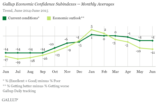 Gallup Economic Confidence Subindexes -- Monthly Averages, June 2014-June 2015