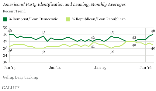 Americans' Party Identification and Leaning, Monthly Averages