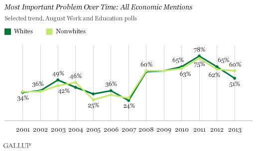 Trend: Most Important Problem Over Time: All Economic Mentions
