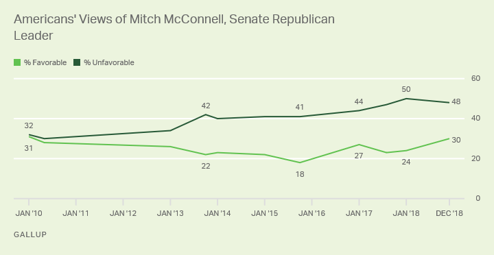 Line graph. Favorability of Mitch McConnell since March 2010, currently 30% favorable, 48% unfavorable.