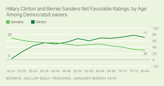 Hillary Clinton and Bernie Sanders Net Favorable Ratings, by Age Among Democrats/Leaners, January-March 2016