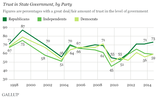 Trend: Trust in State Government, by Party