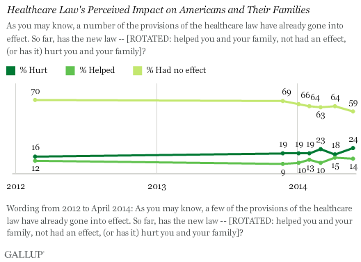 Healthcare Law's Perceived Impact on Americans and Their Families