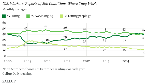 Trend: U.S. Workers' Reports of Job Conditions Where They Work